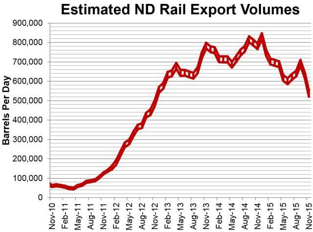 Estimated ND Rail 1-15-2016