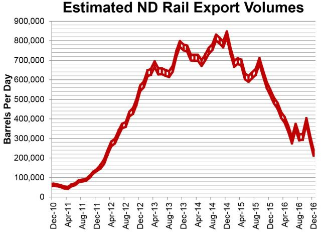 estimated-nd-rail-feb-15-2017