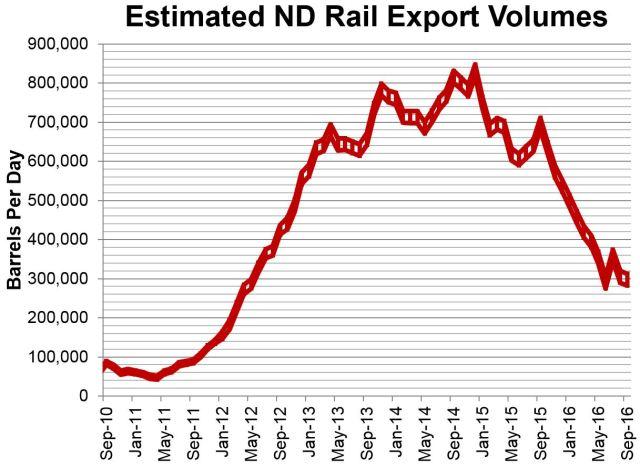 estimated-nd-rail-sep-2016