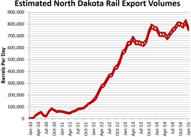 Estimated Rail 3-12-15