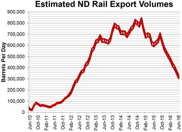 Estimated Rail 8-12-16