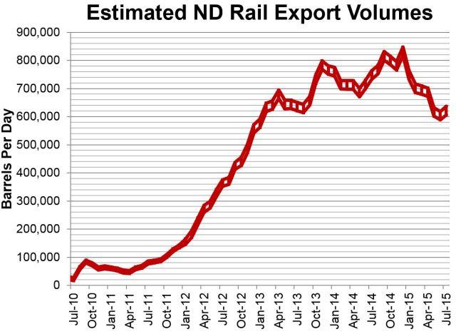 Estimated Rail 9-14-2015