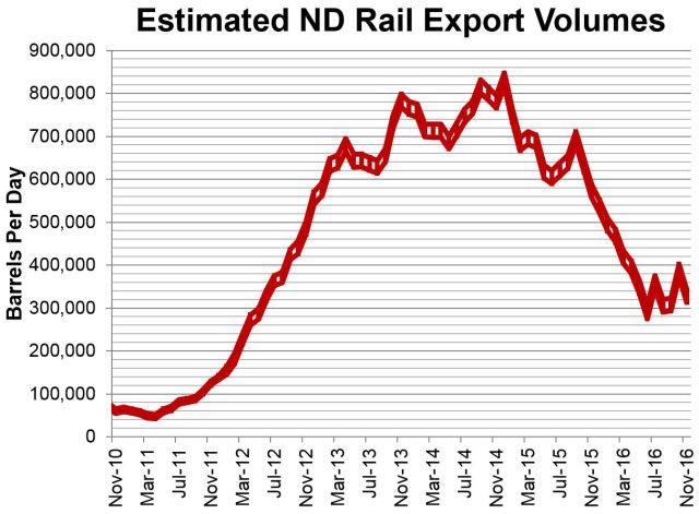 estimated-rail-nov-2016