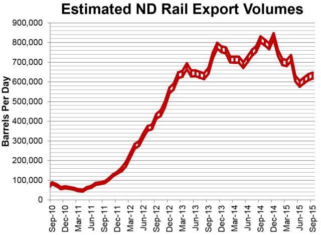 Estimated Rail Transport 11-13-2015