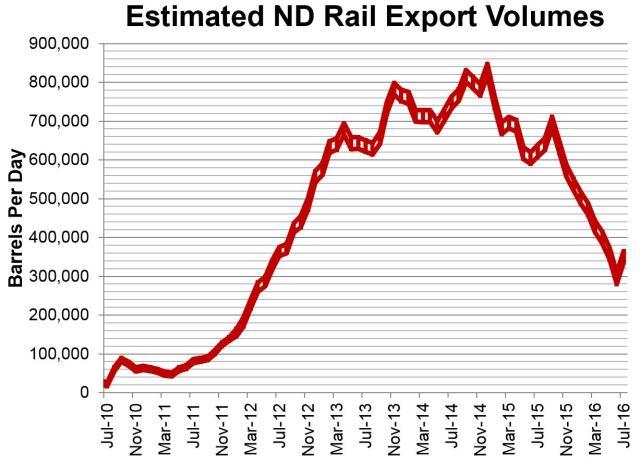 estimated-rail-transportation-9-16-2016