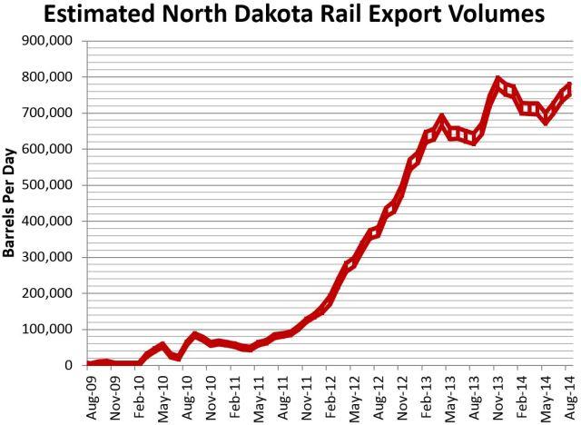 ND Rail Estimate 10-15-2014