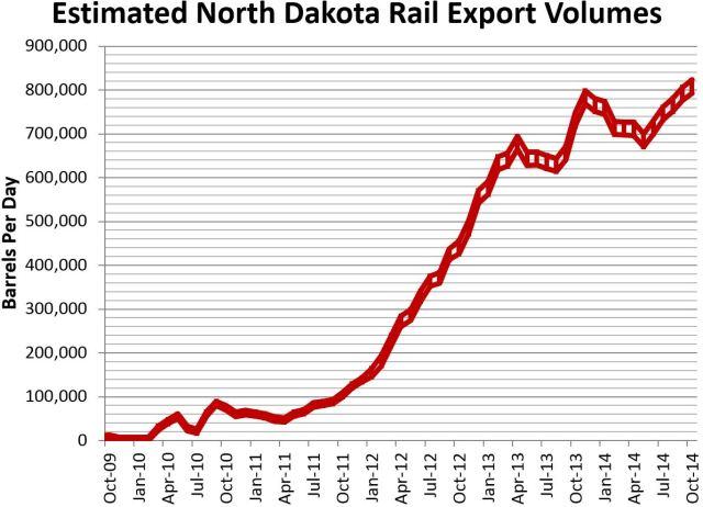 ND Rail Estimate 12-12-14