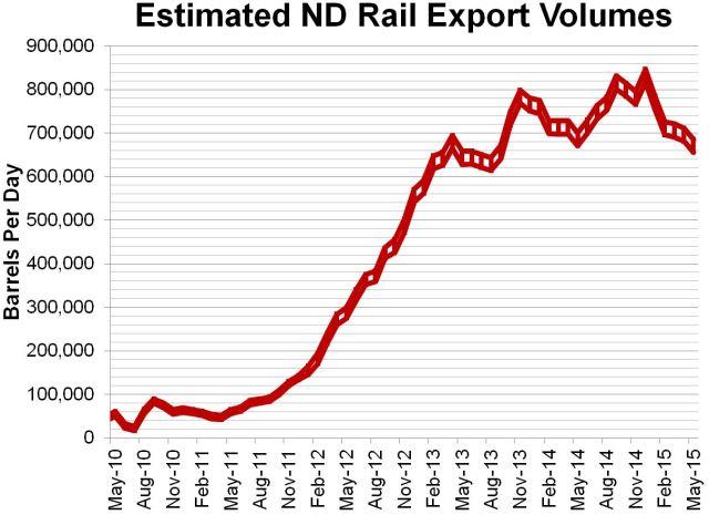 ND Rail Estimate 7-10-2015