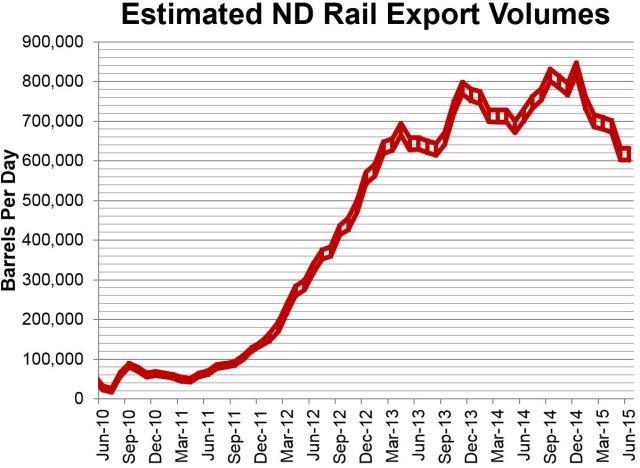 ND Rail Estimate 8-14-15