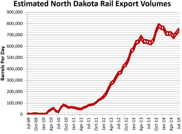 ND Rail Estimate 9-12-2014