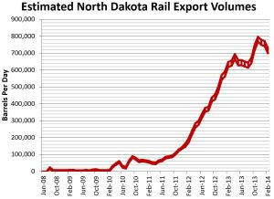 ND Rail Estimate Feb 2014