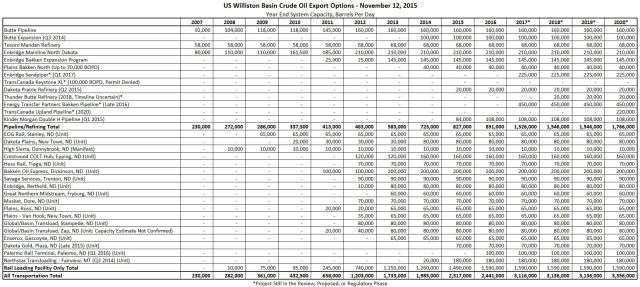 Oil Export Table 11-12-2015