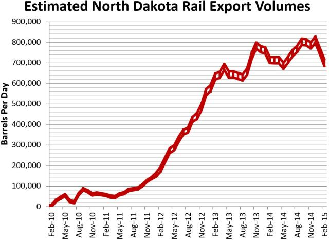 Rail Estimate 4-14-2015