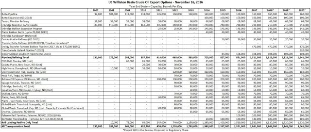 williston-basin-transportation-table-nov-2016