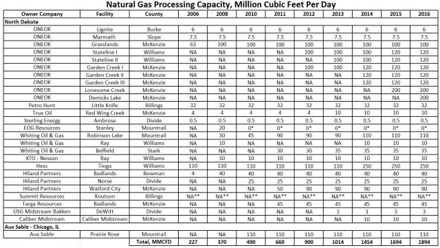 North Dakota Natural Gas Processing Plants