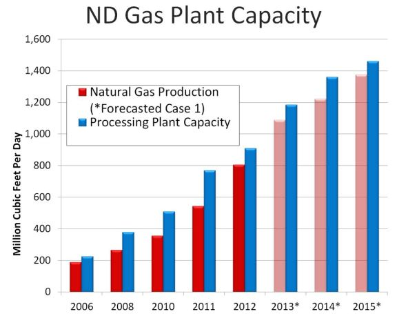 ND Gas Plant Capacity