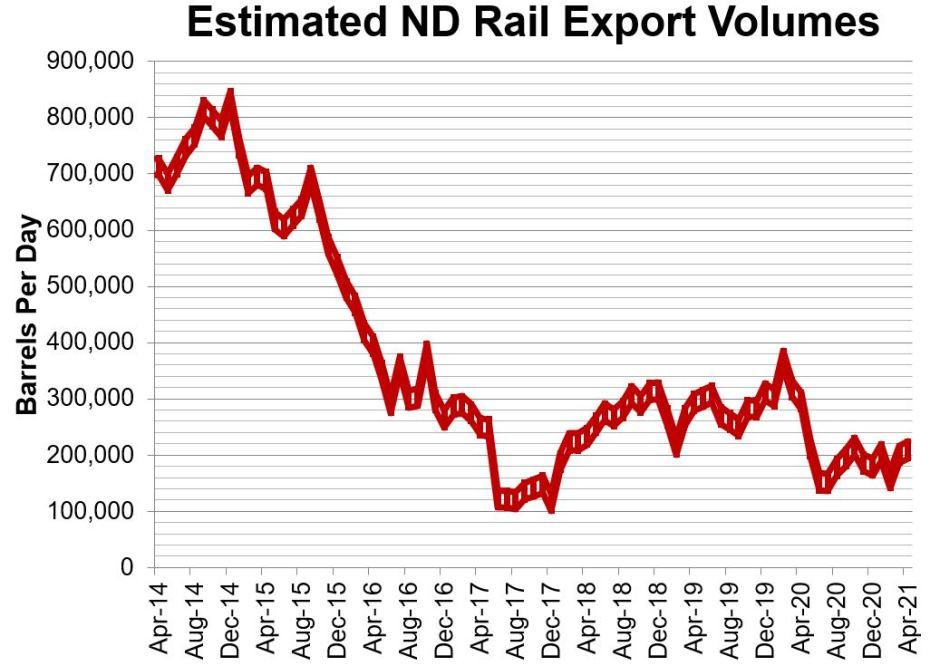 ND Rail June 2021
