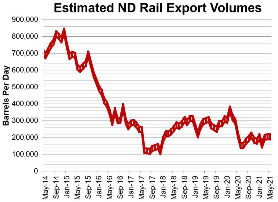 ND Rail July 2021
