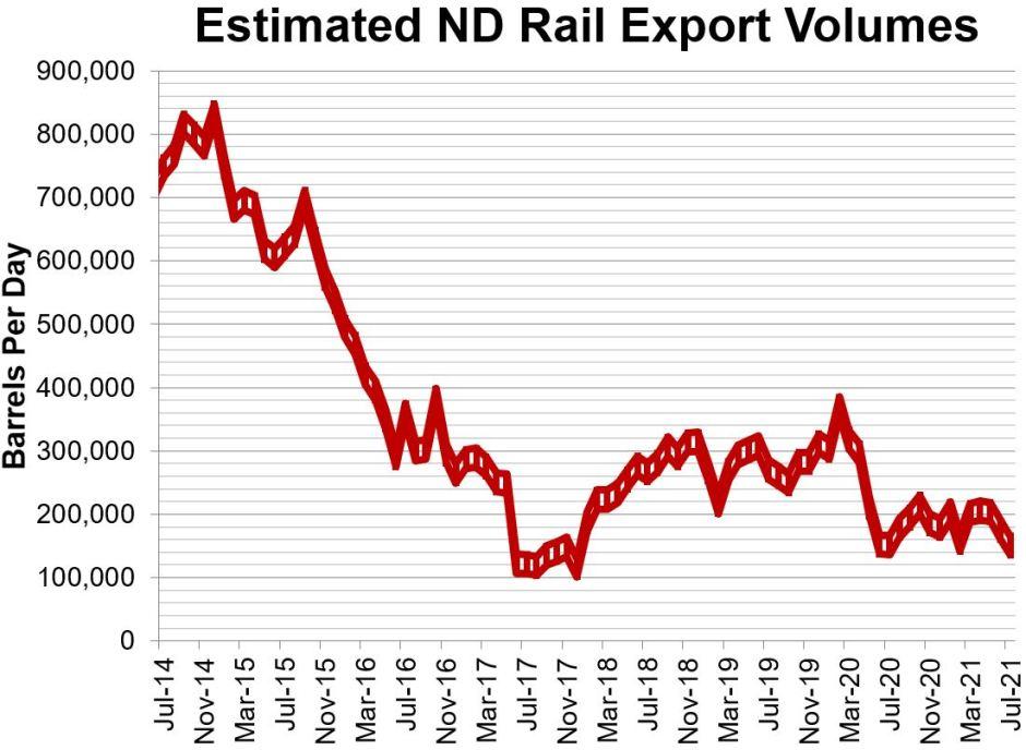 ND Rail Sep 2021